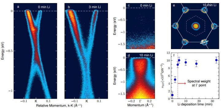Charge-transfer doping of graphene by lithium adatoms. Image credit: B.M. Ludbrook et al.