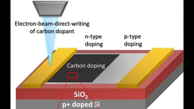 Schematic shows how researchers doped the surface of graphene using carbon atoms. Image credit: Fedorov Laboratory, Georgia Tech