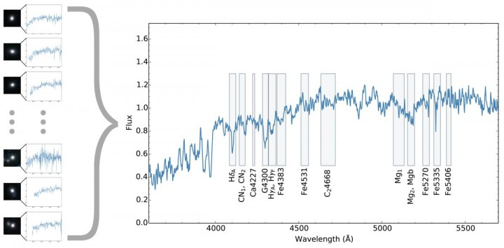 Figure 1: Composite spectrum of 24 massive dead galaxies in the universe 4 billion years after the Big Bang. The spectra is equivalent to 200 hours of Subaru Telescope's observing time. Rectangles on the spectrum indicate spectral features, which are used to calculate the ages, the amount of heavy elements and the α-element abundance in the stellar populations of these galaxies. (Credit: ETH Zürich/NAOJ)