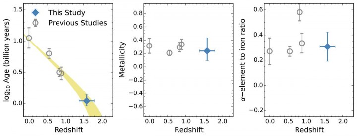 Figure 2: Cosmic evolution of the age (Left), the abundance of heavy elements (Middle) and the abundance of α-elements relative to iron (Right) of massive dead elliptical galaxies. Gray data points show the results from previous works by other studies. The colored strip in the left panel is a prediction of their evolution if such massive elliptical galaxies formed 10 to 11 billion years ago (redshift of about 2.3) and evolved without forming new stars to the present universe (redshift of zero). The prediction agrees with the observed trend very well. The middle and left panels clearly show that chemical composition of massive elliptical galaxies does not evolve over cosmic time. (Credit: ETH Zürich/NAOJ)