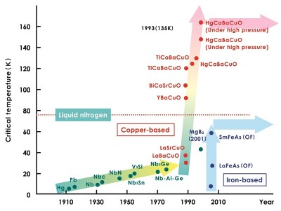 Figure 1: The revolution in superconducting transition temperatures Superconductivity that occurs via a completely new mechanism was discovered in copper oxide compounds, and the critical temperature—the lowest temperature at which superconductivity is manifested—was raised dramatically. Image credit: University of Tokyo.