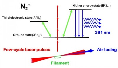 Schematic image of laser filament generated by focusing few-cycle laser pulses and the mechanism of the lasing action in air in which three electron states are involved. Image credit:  Kaoru Yamanouchi.