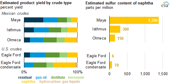 Image credit: U.S. Energy Information Administration, based on Chevron crude assay library