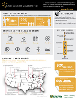 The Small Business Voucher Pilot is designed to help small companies bring next-generation clean energy technologies to the market(Illustration courtesy of Sandia National Laboratories) Click on the thumbnail for a high-resolution image.