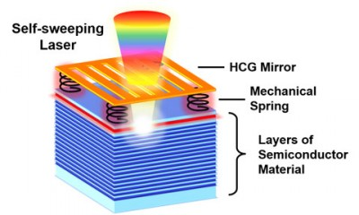 This self-sweeping laser couples an optical field with the mechanical motion of a high-contrast grating (HCG) mirror. The HCG mirror is supported by mechanical springs connected to layers of semiconductor material. The red layer represents the laser's gain (for light amplification), and the blue layers form the system's second mirror. The force of the light causes the top mirror to vibrate at high speed. The vibration allows the laser to automatically change color as it scans. Schematic by Weijian Yang