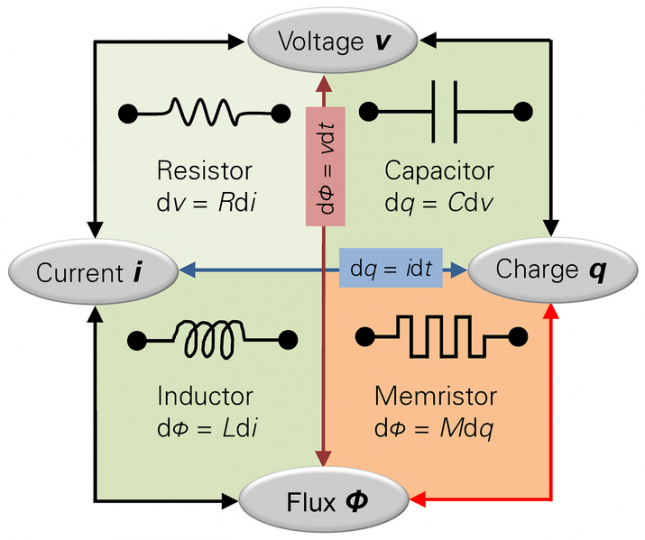"Memristors, the fourth basic component of electrical circuits, could one day replace flash memory, and perhaps even lead to what some researchers call ""less rigid computing"" – i.e., a new type of IT that introduces a certain level of uncertainty in the processing of information. Image credit: Linear77 via Wikimedia.org, CC BY 3.0."