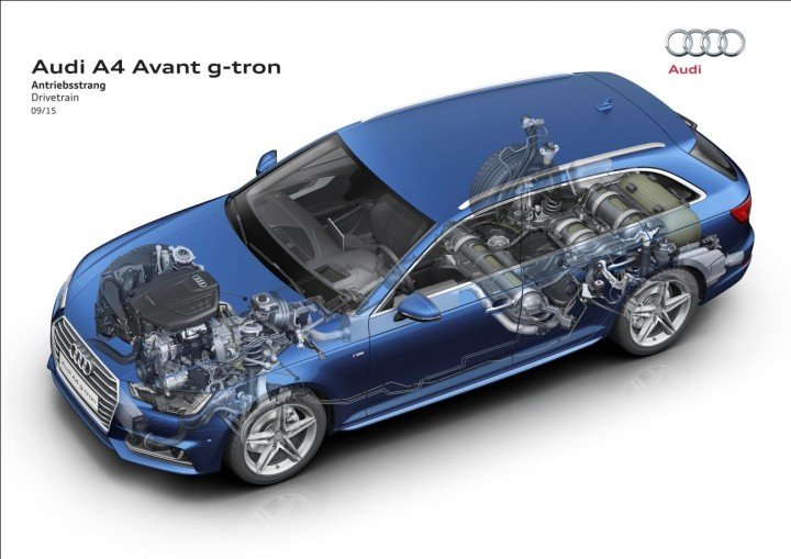 The A4 Avant g-tron works using same principles as old converted cars used – 2.0 TFSI engine is modified to accommodate gas, but starts on petrol when it is cold or car has just been refuelled. Using Audi's e-gas it can achieve completely CO2-free emissions. Image credit: audi-mediacenter.com