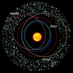 2015 TB145 belongs to the Apollo family of asteroids, whose orbits cross that of Earth. Amor asteroids approach but don't cross, while Atens also cross Earth's path but spend most of their time inside our orbit. Credit: ESA