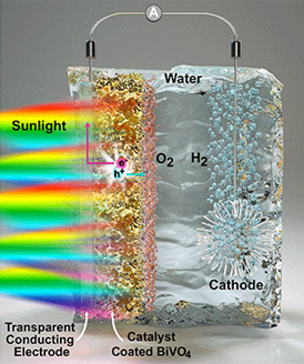 Performance of Photo-electrode Material (BiVO4) for Splitting Water into Oxygen and Hydrogen Was Optimized by a Coupled Experimental and Computational Study