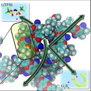 Membranes based on PIMs feature subnanometer-sized pores that allow smaller ions such as LiTFSI to pass through while blocking larger polysulfide ions (Li2Sx). This selectivity prevents unwanted crossovers that reduce battery lifetimes and performance.