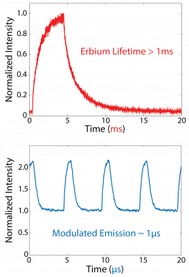 Experimental data comparing traditional lifetime (top) with new modulation approach (below). While the curves may look similar, the time scales are very different. The lifetime curve is plotted in milliseconds, whereas the observed modulation is plotted in microseconds (one thousand times faster than the lifetime). Image credit: Brown University