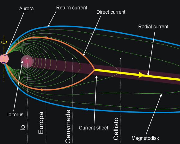 The magnetic field of Jupiter and co-rotation enforcing currents. Credit: Wikipedia Commons/Ruslik0