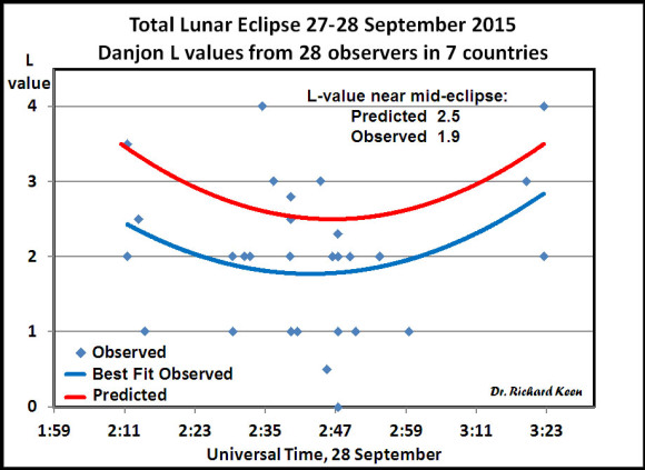 Graph created by Dr. Richard Keen plotting Danjon L values submitted by Universe Today readers and others that compare predicted values (top curve) with observed values. The Moon was about half as bright during totality as expected with L=1.9. Credit: Dr. Richard A. Keen