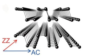 Berkeley Lab researchers have experimentally confirmed strong in-plane anisotropy in thermal conductivity along the zigzag (ZZ) and armchair (AC) directions of single-crystal black phosphorous nanoribbons.