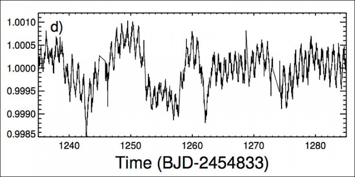 A detailed look at a small part of the star's light curve reveals an unknown, regular variation of its light every 20 days. Superimposed on that is the star's 0.88 day rotation period. Credit: Boyajian et. al
