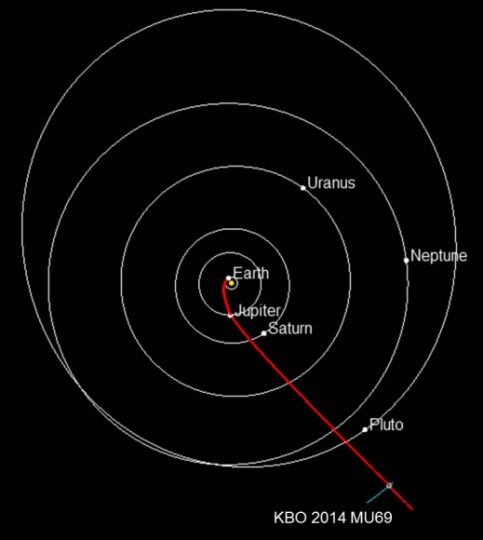 Projected path of NASA's New Horizons spacecraft toward 2014 MU69, which orbits in the Kuiper Belt about 1 billion miles beyond Pluto. Planets are shown in their positions on Jan. 1, 2019, when New Horizons is projected to reach the small Kuiper Belt object. NASA must approve an extended mission for New Horizons to study MU69. Credit: New Horizons team.