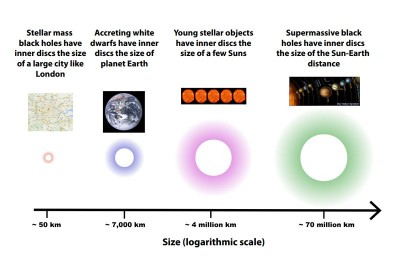 Scale diagram of astronomical objects. Image credit: Simone Scaringi