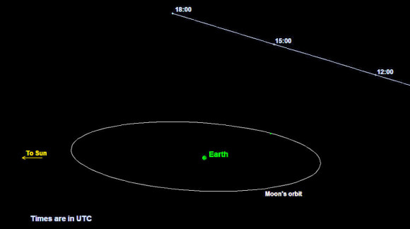Graphic depicting the orbit of asteroid 2015 TB145. The asteroid will safely fly past Earth slightly farther out than the moon's orbit on Halloween. Credit: P. Chodas (NASA/JPL – Caltech)