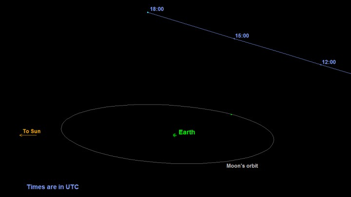 This is a graphic depicting the orbit of asteroid 2015 TB145. The asteroid will safely fly past Earth slightly farther out than the moon's orbit on Oct. 31 at 10:05 a.m. Pacific (1:05 p.m. EDT and 17:05 UTC). Image credit: NASA/JPL-Caltech