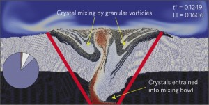 """New magma injected from below (red) combines with older magma (blue) and solid crystals (black and white) in a """"mixing bowl"""" region discovered by the simulation. Image credit: George Bergantz/University of Washington"""