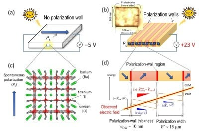 Ferroelectric polarization domain walls deliver giant voltage under visible light Ferroelectrics with no walls (a) generate 5 volts while those with polarization walls (b) deliver a high voltage of +23 volts. The polarization walls originating from spontaneous polarization in ferroelectrics (c) are demonstrated to have a photovoltaic effect 8000 times as high as the inside of a crystal (d). Image credit: Yuji Noguchi.