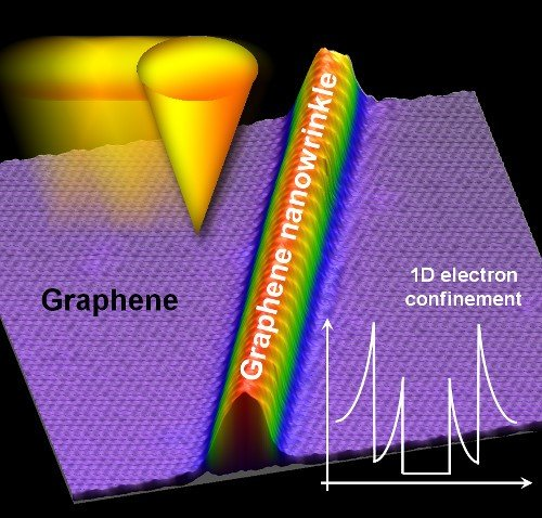 Simple schematics of how the tip of the scanning tunnelling microscope is moved over the graphene and the nanowrinkle. These wrinkles may eventually lead to graphene semiconductors, which have a lot of uses in new generation of electronics and scientific devices. Image credit: riken.jp