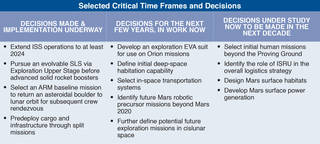 This table shows high-level, near-, and far-term decisions that must be made to continue on the journey to Mars.