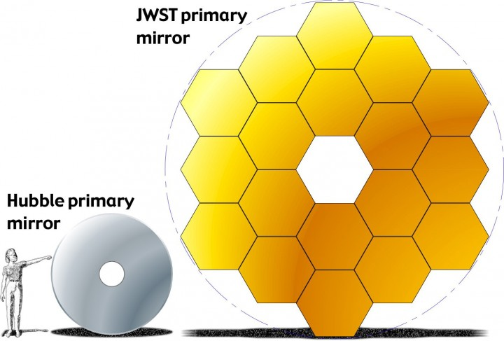 A comparison of the primary mirror used by Hubble and the primary mirror array used by the James Webb Space Telescope. Photo Credit: NASA