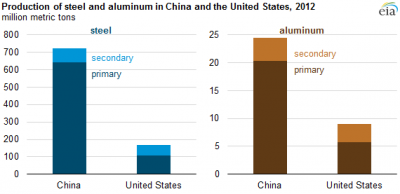 Image credit:  U.S. Geological Survey and Bureau of International Recycling Ferrous Division