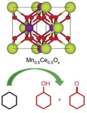 Oak Ridge National Laboratory's new catalyst is capable of selective oxidation of cyclohexane to cyclohexanol and cyclohexanone