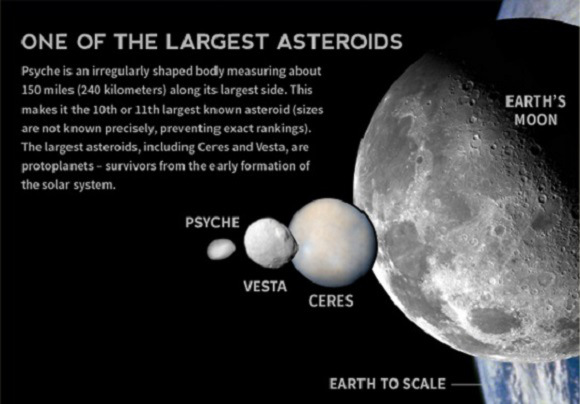 Artist's impression of the size comparison between 16 Psyche, Eros, the Moon and Earth. Credit: Space.com/Karl Tate (artist)