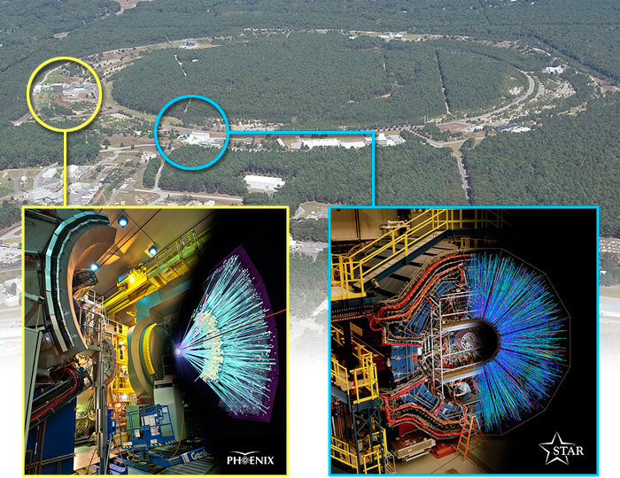 The PHENIX and STAR detectors (insets) are located at points on the 2.4-mile-circumference Relativistic Heavy Ion Collider where the two collider rings intersect so particles can collide. Tracing the paths of particles created in these collisions reveals information about the building blocks of ordinary protons and neutrons as they existed and interacted nearly 14 billion years ago.