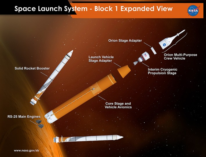 Graphic shows Block I configuration of NASA's Space Launch System (SLS). Credits: NASA/MSFC