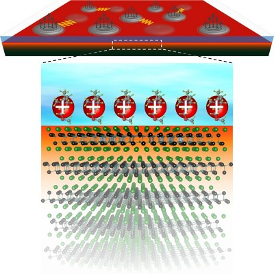 ZrNCl electric-double-layer transistor and vortex motion The bottom figure shows the electric-double-layer transistor based on ZrNCl in which an electric field is applied on the surface. Cations in the ionic liquid arrange on the surface on the ZrNCl, and then conduction electrons are induced and confined at the surface having thickness of 1-2 layers (1-2 nanometers), in which superconductivity is realized. The top figure shows the vortex motion under the magnetic fields in that system. Even at very low temperatures, the vortices can move under magnetic fields due to quantum fluctuation, leading to the generation of finite electrical resistance and thus preventing the emergence of the superconducting state. Image credit: Yu Saito.
