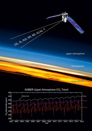NASA's TIMED mission has confirmed a surprisingly fast carbon dioxide increase in Earth's upper atmosphere using 14 years of data from a radiometer aboard the satellite. Furthermore, TIMED data revealed that the carbon dioxide in these upper layers, long thought to follow the same patterns across the globe, is increasing faster over the Northern Hemisphere. Understanding the way carbon dioxide moves throughout the atmosphere is key, both for making accurate climate models and for planning spacecraft flight paths. Credits: Instituto de Astrofísica de Andalucía