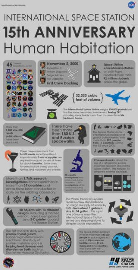 This infographic goes inside the numbers with facts and trivia about the 15 years of scientific discovery on the International Space Station Credits: NASA