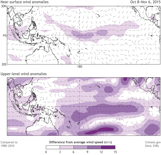 Top: Recent departure from the 30-year average near-surface winds. Purple shading area indicates where the normally easterly (blowing from east to west) winds are weaker than normal. Bottom: Recent departure from the 30-year average upper-level winds in the tropical Pacific region. Purple shading area indicates where the normally westerly (blowing from west to east) winds are weaker than normal. Maps by climate.gov, data from NCEP-NCAR reanalysis.