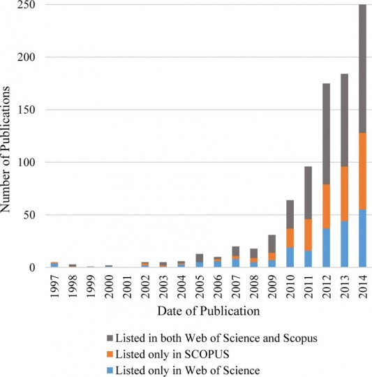 Dramatic growth of citizen science, as reflected by the body of scientific literature produced. Figure courtesy of Follett and Strezov (2015).
