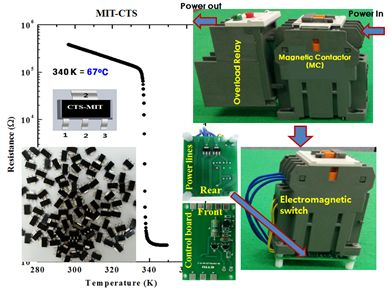 Left figure shows the temperature dependence of resistance of the developed Mott MIT VO2 device and its photo. Right side exhibits the commercial overload relay and magnetic contact (electromagnet) and the developed electromagnetic switch.