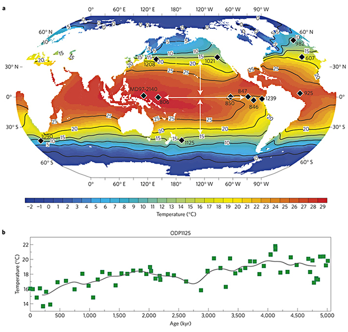 Map of modern surface ocean temperatures and paleodata sites with data going back to 5 million years and used in this study. The new record comes from site 1125 in the South Pacific. Arrows indicate the surface temperature gradients explored by the researchers.