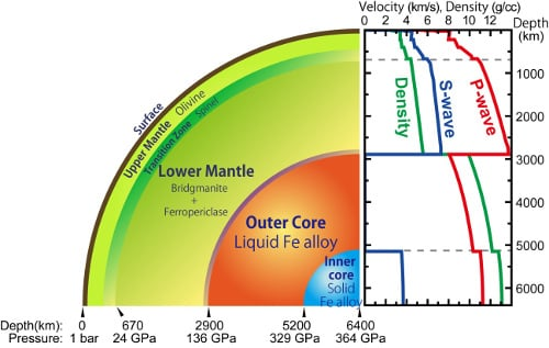 During earthquakes acoustic waves travel through the Earth, which allowed scientists to figure out that 95% of the inner layers are liquid, but not what kind of liquids exactly. Image credit: riken.jp