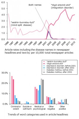 Article rates and trends of word categories used in article headlines Article rates including the old, new, and both names of schizophrenia (pink, red, purple, respectively) per 10,000 total newspaper articles (top), and the number of words used in newspaper headlines by six categories (bottom). After the name change of schizophrenia, the old name was rarely used; however, the new name of schizophrenia was still used in association with criminal or violent words in the articles. Image credit: Shinsuke Koike.