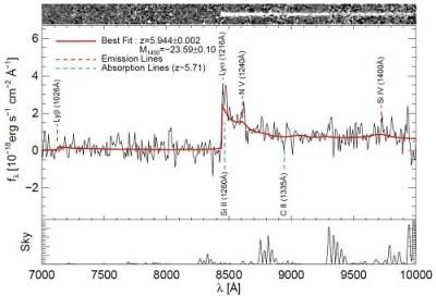 Figure 2: GMOS spectrum of IMS J2204+0111. A prominent break in the spectrum is visible at the wavelength of about 8500 Å. The feature corresponds to the Hydrogen Lyman-α line which has a wavelength of 1216 Å at rest. It is now shifted to 8500 Å, suggesting that this object is moving away from us at the redshift of 5.944. The sharp break is caused because neutral hydrogen around the quasar absorbed the light at the wavelength below the Lyman-α line.