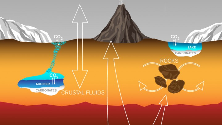 This graphic depicts paths by which carbon has been exchanged among Martian interior, surface rocks, polar caps, waters and atmosphere, and also depicts a mechanism by which it is lost from the atmosphere with a strong effect on isotope ratio. Image Credit: Lance Hayashida/Caltech