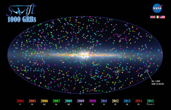 This illustration shows the positions of 1,000 Swift GRBs on an all-sky map oriented so that the plane of our galaxy, the Milky Way, runs across the center. Bursts are color coded by year, and the location of GRB 151027B is shown at lower right. An annual tally of the number of bursts Swift has detected appears below the label for each year. Background: An infrared view from the Two Micron All-Sky Survey. Credits: NASA's Goddard Space Flight Center and 2MASS/J. Carpenter, T. H. Jarrett, and R. Hurt