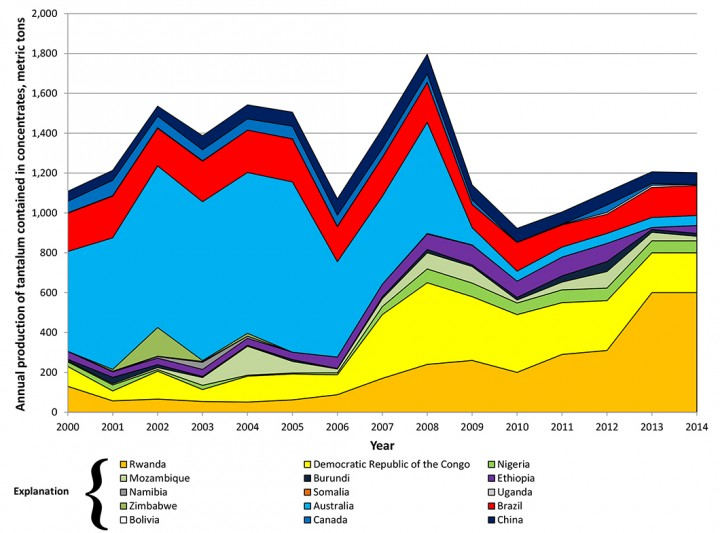 Annual mine production of tantalum contained in mined concentrates by country for the years 2000 through 2014 and events that affected mine production