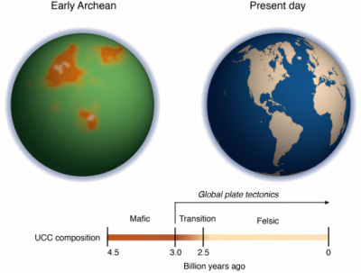Left: Orange represents the magnesium-rich protocontinents before plate tectonics began. Green indicates a high concentration of iron ions in the water at that time. Image credit: Ming Tang/Umd