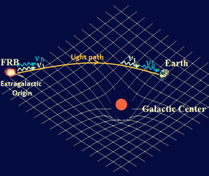 This illustration shows how two photons, one at a high frequency (nu_h) and another at a low frequency (nu_l), travel in curved space-time from their origin in a distant Fast Radio Burst (FRB) source until reaching the Earth. A lower-limit estimate of the gravitational pull that the photons experience along their way is given by the mass in the center of the Milky Way Galaxy. Image credit: Purple Mountain Observatory, Chinese Academy of Sciences