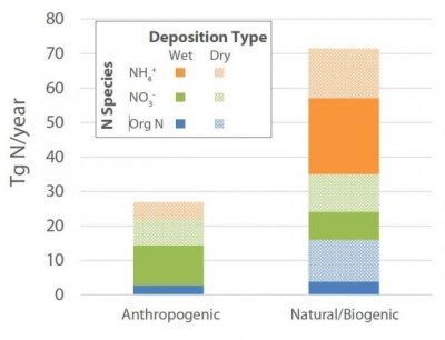 Most of the nitrogen deposited from the atmosphere into the open ocean comes from natural sources, not humans. The findings suggest humans aren't disrupting ocean biogeochemistry as much as some models might predict. Image credit: Hastings lab / Brown University