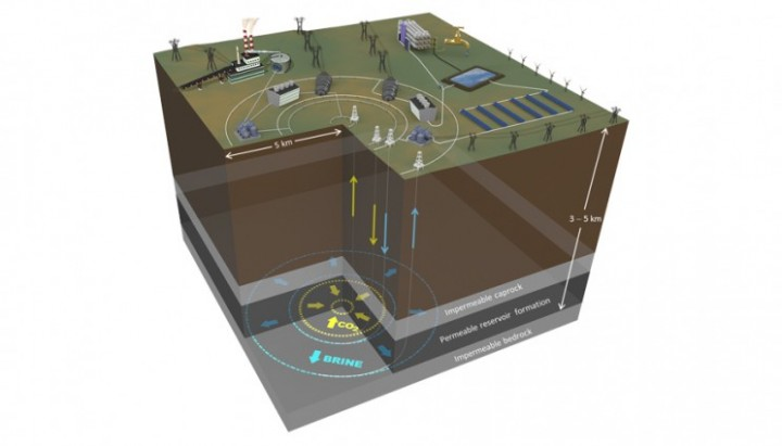 This integrated system would store carbon dioxide in an underground reservoir, with concentric rings of horizontal wells confining the pressurized CO2 beneath the caprock. Stored CO2 displaces brine that flows up wells to the surface where it is heated by thermal plants (e.g., solar farms) and reinjected into the reservoir to store thermal energy.